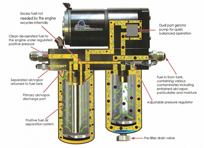 AirDog Diesel Filter Kit